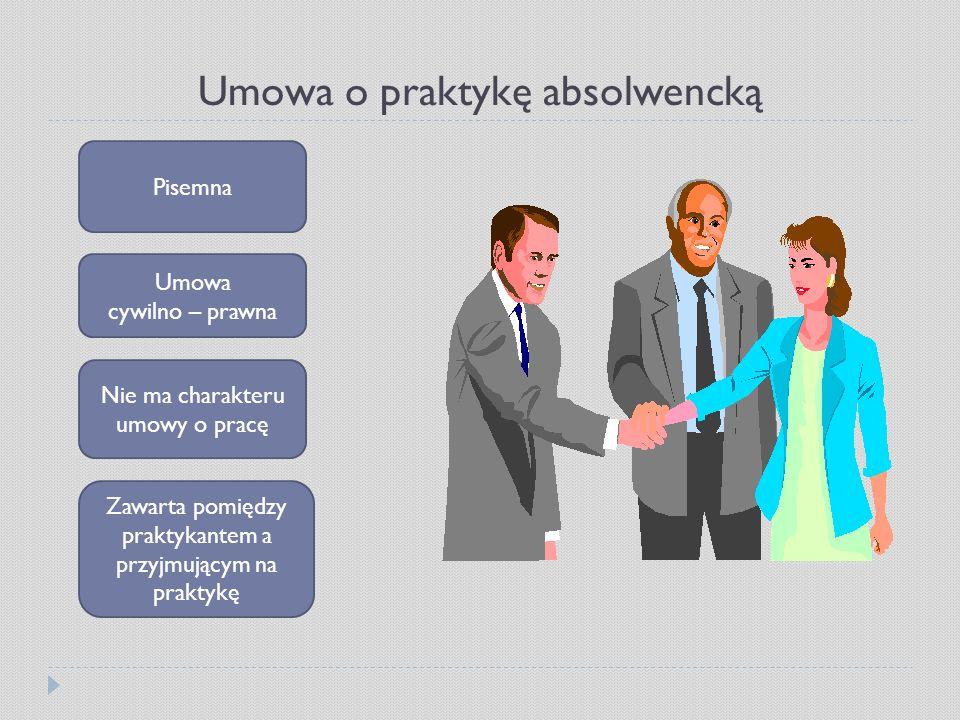 Umowa o praktykę absolwencką Pisemna Umowa cywilno – prawna Nie ma charakteru umowy o pracę Zawarta pomiędzy praktykantem a przyjmującym na praktykę