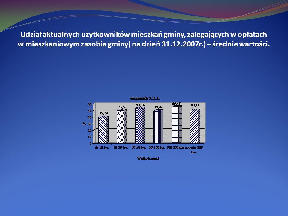 Udział aktualnych użytkowników mieszkań gminy, zalegających w opłatach w mieszkaniowym zasobie gminy( na dzień 31.12.2007r.) – średnie wartości.