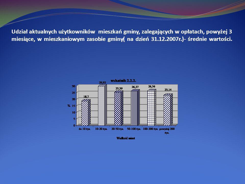 Udział aktualnych użytkowników mieszkań gminy, zalegających w opłatach, powyżej 3 miesiące, w mieszkaniowym zasobie gminy( na dzień 31.12.2007r.)- średnie wartości.