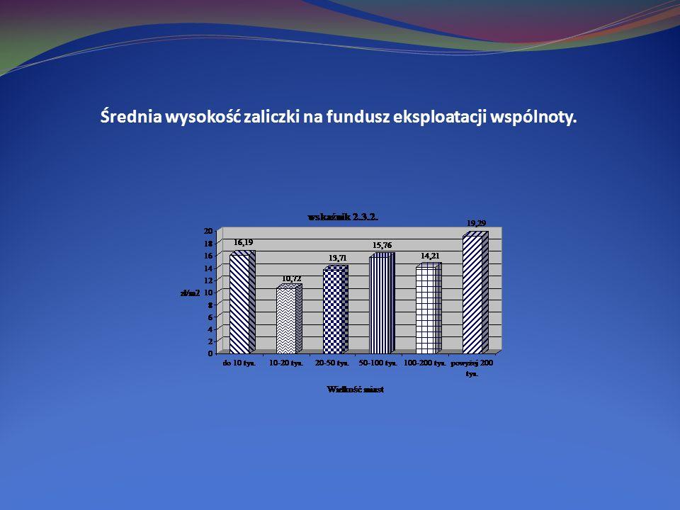 Średnia wysokość zaliczki na fundusz eksploatacji wspólnoty.