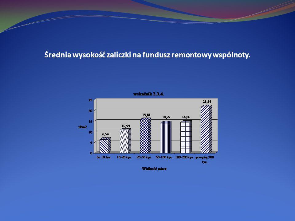 Średnia wysokość zaliczki na fundusz remontowy wspólnoty.