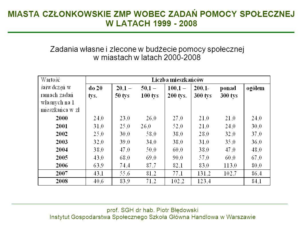 MIASTA CZŁONKOWSKIE ZMP WOBEC ZADAŃ POMOCY SPOŁECZNEJ W LATACH 1999 - 2008 Zadania własne i zlecone w budżecie pomocy społecznej w miastach w latach 2000-2008 prof.