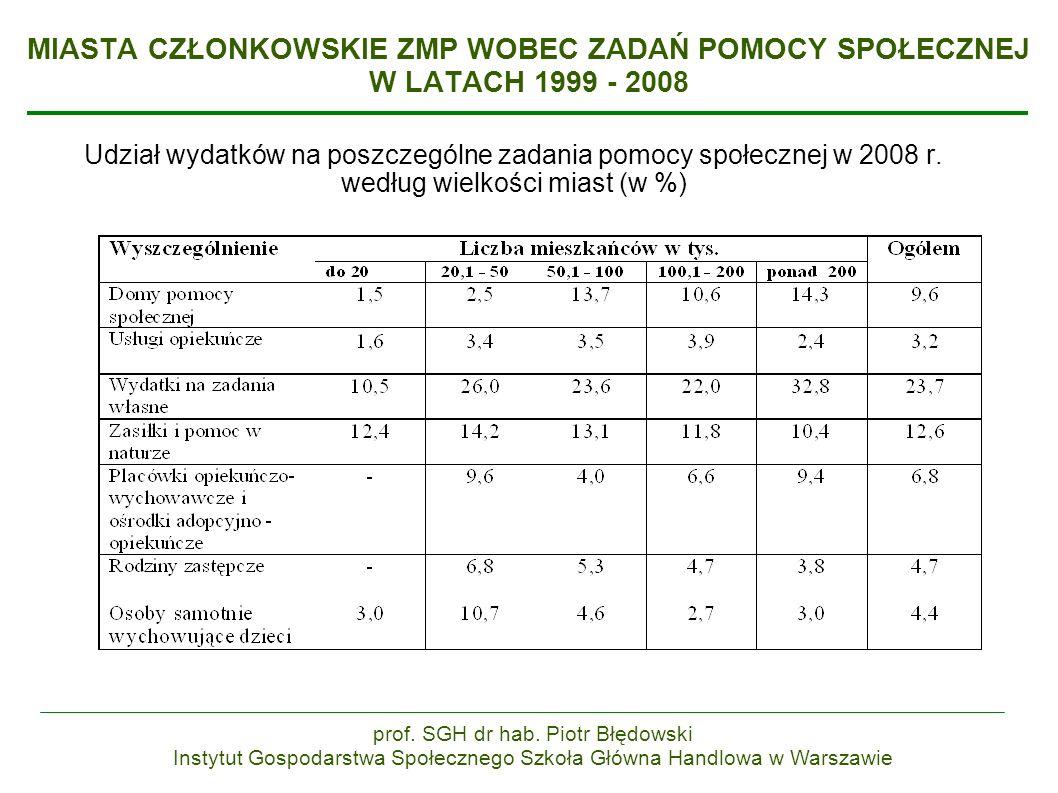 MIASTA CZŁONKOWSKIE ZMP WOBEC ZADAŃ POMOCY SPOŁECZNEJ W LATACH 1999 - 2008 Udział wydatków na poszczególne zadania pomocy społecznej w 2008 r.