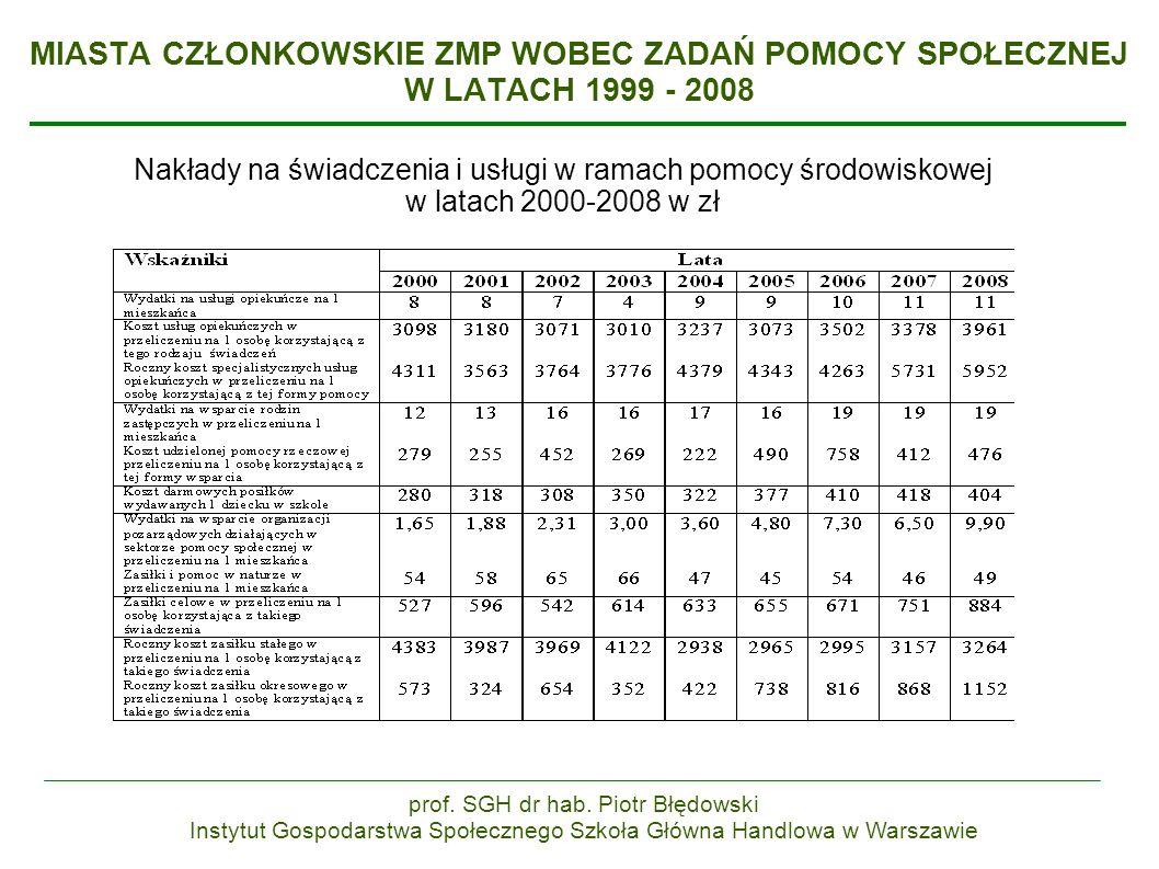 MIASTA CZŁONKOWSKIE ZMP WOBEC ZADAŃ POMOCY SPOŁECZNEJ W LATACH 1999 - 2008 Nakłady na świadczenia i usługi w ramach pomocy środowiskowej w latach 2000-2008 w zł prof.