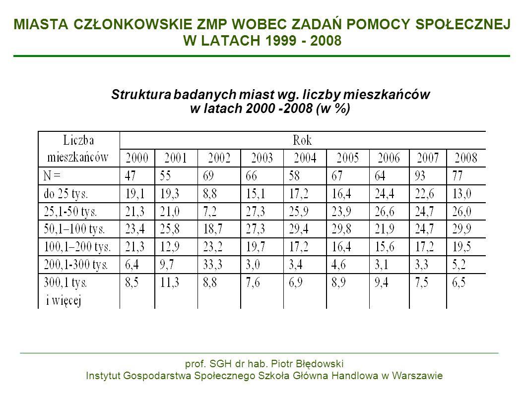 MIASTA CZŁONKOWSKIE ZMP WOBEC ZADAŃ POMOCY SPOŁECZNEJ W LATACH 1999 - 2008 Struktura badanych miast wg.