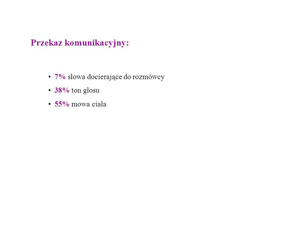7% słowa docierające do rozmówcy 38% ton głosu 55% mowa ciała Przekaz komunikacyjny: