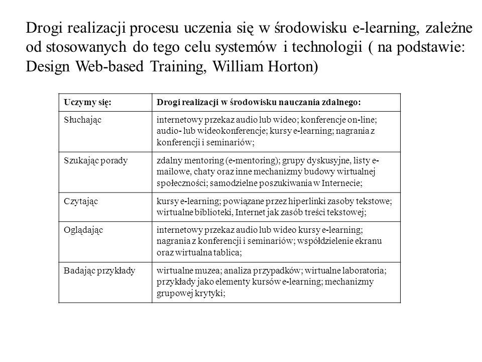 Drogi realizacji procesu uczenia się w środowisku e-learning, zależne od stosowanych do tego celu systemów i technologii ( na podstawie: Design Web-ba