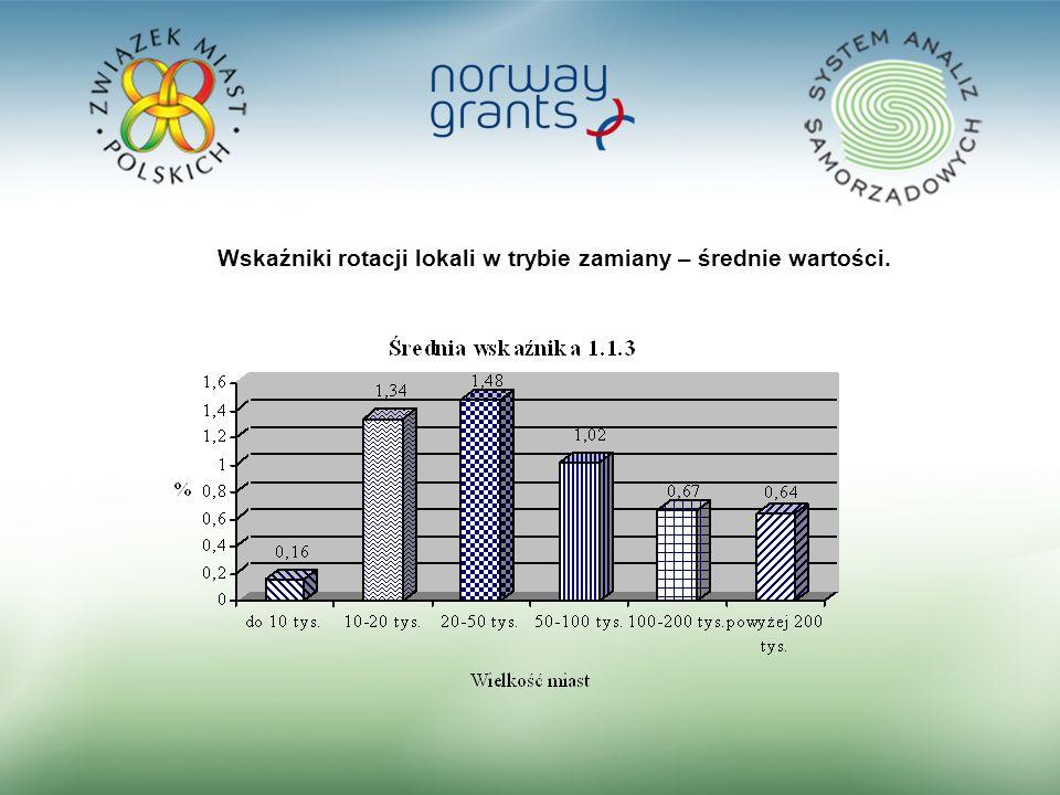 16 Wskaźniki rotacji lokali w trybie zamiany – średnie wartości.