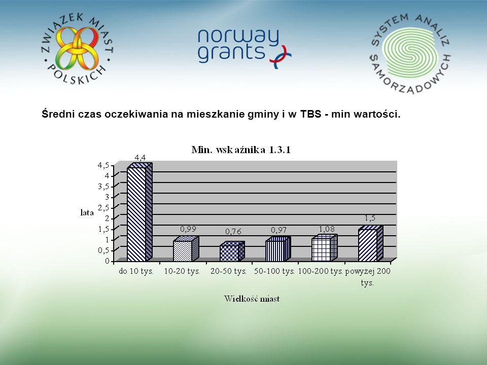 22 Średni czas oczekiwania na mieszkanie gminy i w TBS - min wartości.