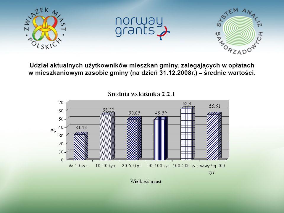 24 Udział aktualnych użytkowników mieszkań gminy, zalegających w opłatach w mieszkaniowym zasobie gminy (na dzień 31.12.2008r.) – średnie wartości.