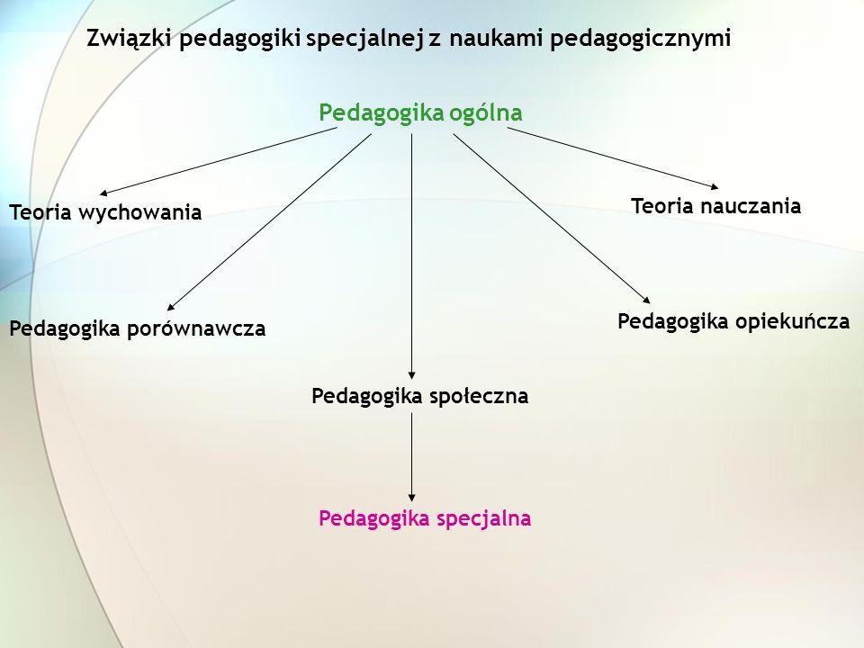 Związki pedagogiki specjalnej z naukami pedagogicznymi Pedagogika ogólna Pedagogika społeczna Pedagogika specjalna Teoria nauczania Pedagogika opiekuń