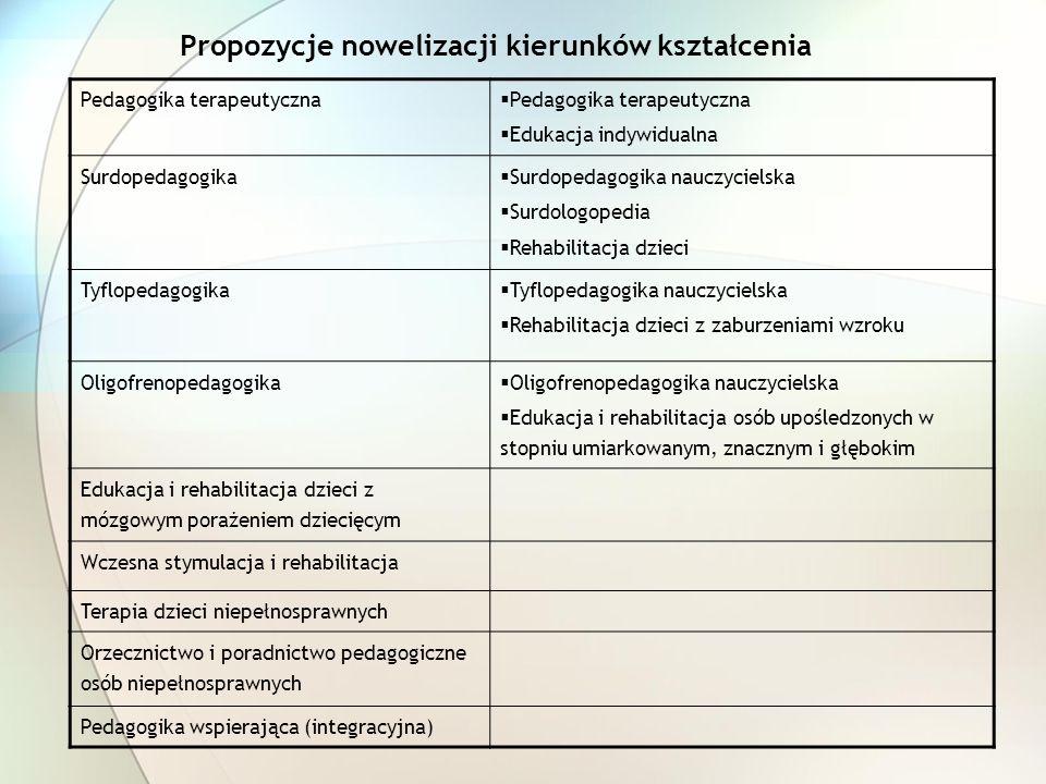 Propozycje nowelizacji kierunków kształcenia Pedagogika terapeutyczna Edukacja indywidualna Surdopedagogika Surdopedagogika nauczycielska Surdologoped