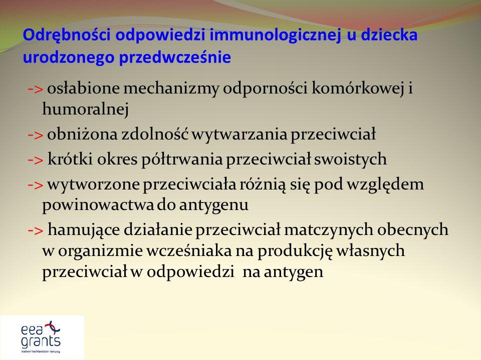 Odrębności odpowiedzi immunologicznej u dziecka urodzonego przedwcześnie -> osłabione mechanizmy odporności komórkowej i humoralnej -> obniżona zdolno