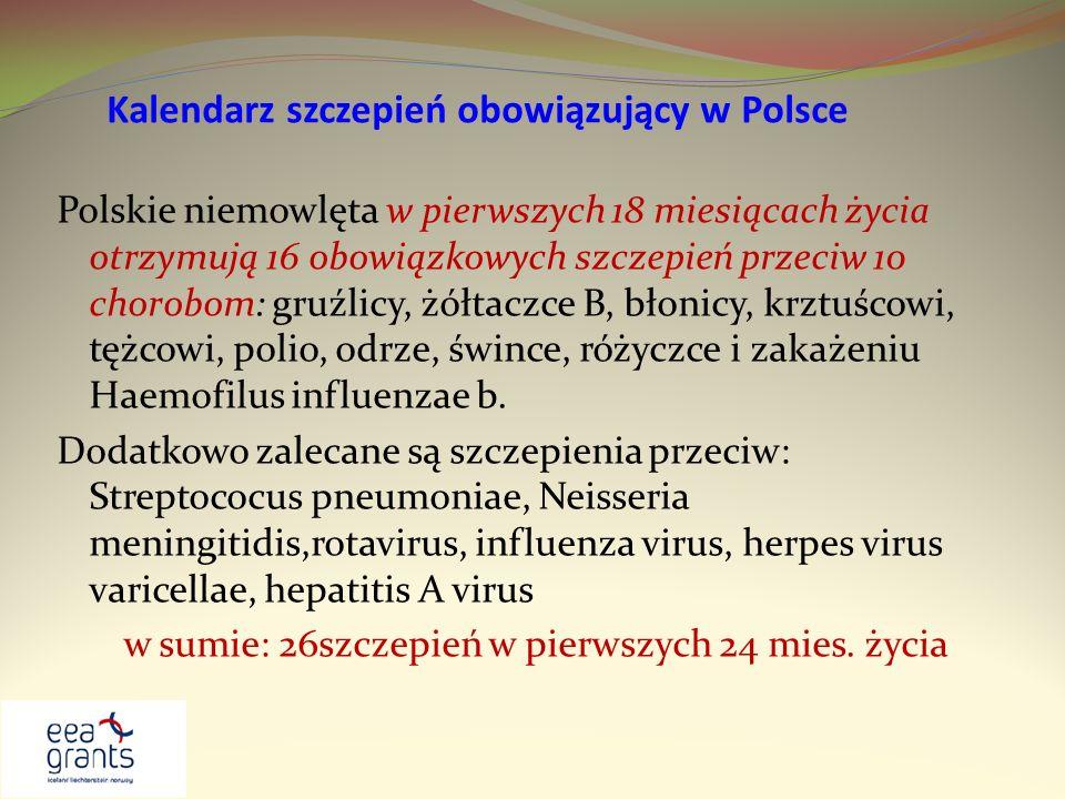 Kalendarz szczepień obowiązujący w Polsce Polskie niemowlęta w pierwszych 18 miesiącach życia otrzymują 16 obowiązkowych szczepień przeciw 10 chorobom