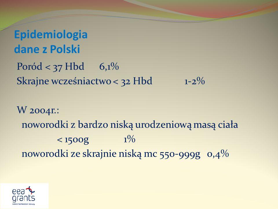 Epidemiologia dane z Polski Poród < 37 Hbd 6,1% Skrajne wcześniactwo < 32 Hbd 1-2% W 2004r.: noworodki z bardzo niską urodzeniową masą ciała < 1500g 1