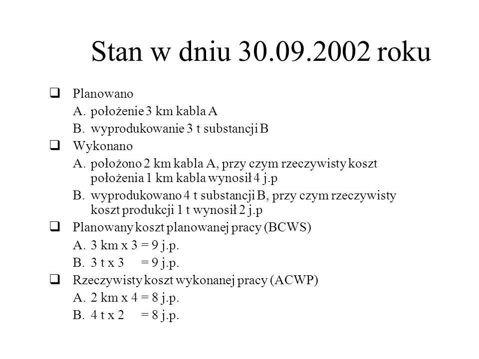 Stan w dniu 30.09.2002 roku Planowano A.położenie 3 km kabla A B.wyprodukowanie 3 t substancji B Wykonano A.położono 2 km kabla A, przy czym rzeczywisty koszt położenia 1 km kabla wynosił 4 j.p B.wyprodukowano 4 t substancji B, przy czym rzeczywisty koszt produkcji 1 t wynosił 2 j.p Planowany koszt planowanej pracy (BCWS) A.3 km x 3 = 9 j.p.