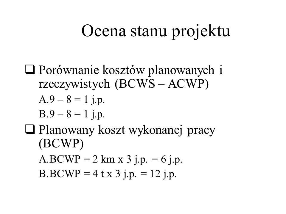 Ocena stanu projektu Porównanie kosztów planowanych i rzeczywistych (BCWS – ACWP) A.9 – 8 = 1 j.p.