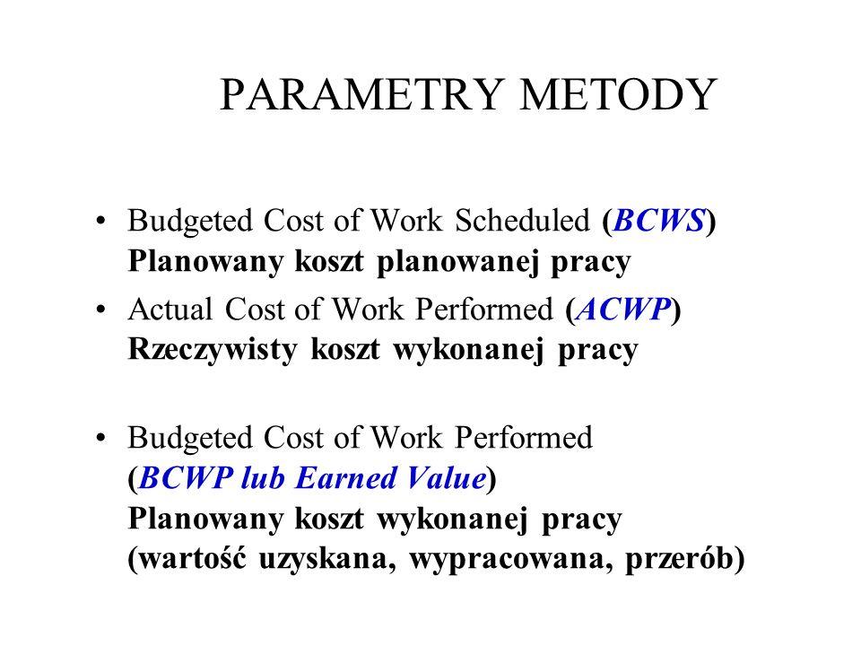 PARAMETRY METODY Budgeted Cost of Work Scheduled (BCWS) Planowany koszt planowanej pracy Actual Cost of Work Performed (ACWP) Rzeczywisty koszt wykonanej pracy Budgeted Cost of Work Performed (BCWP lub Earned Value) Planowany koszt wykonanej pracy (wartość uzyskana, wypracowana, przerób)