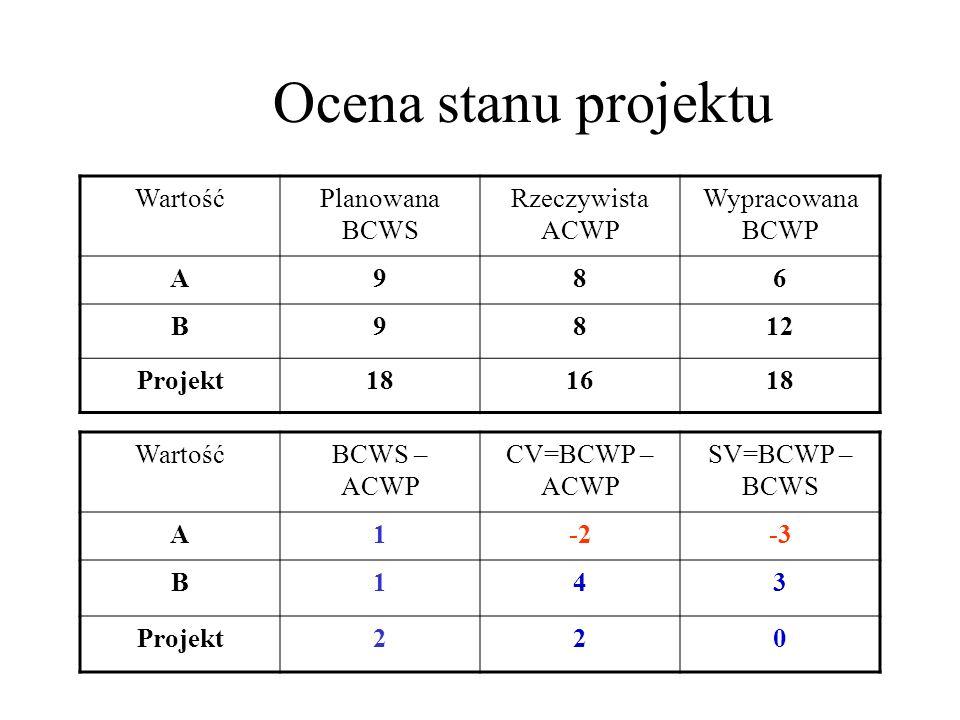 Ocena stanu projektu WartośćPlanowana BCWS Rzeczywista ACWP Wypracowana BCWP A986 B9812 Projekt181618 WartośćBCWS – ACWP CV=BCWP – ACWP SV=BCWP – BCWS A1-2-3 B143 Projekt220