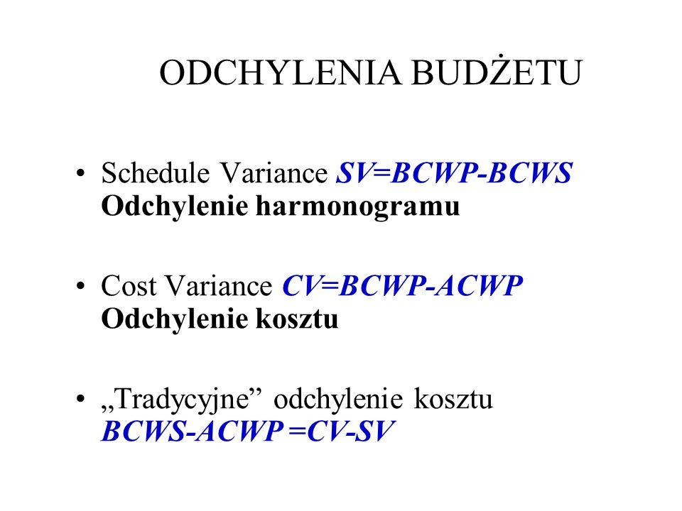 ODCHYLENIA BUDŻETU Schedule Variance SV=BCWP-BCWS Odchylenie harmonogramu Cost Variance CV=BCWP-ACWP Odchylenie kosztu Tradycyjne odchylenie kosztu BCWS-ACWP =CV-SV