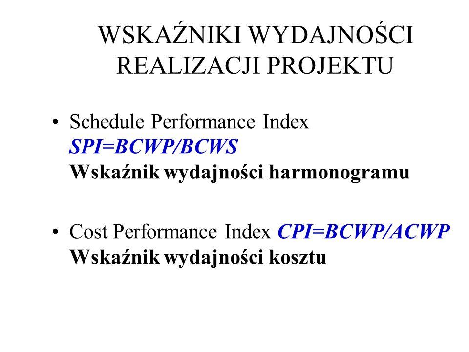 WSKAŹNIKI WYDAJNOŚCI REALIZACJI PROJEKTU Schedule Performance Index SPI=BCWP/BCWS Wskaźnik wydajności harmonogramu Cost Performance Index CPI=BCWP/ACWP Wskaźnik wydajności kosztu