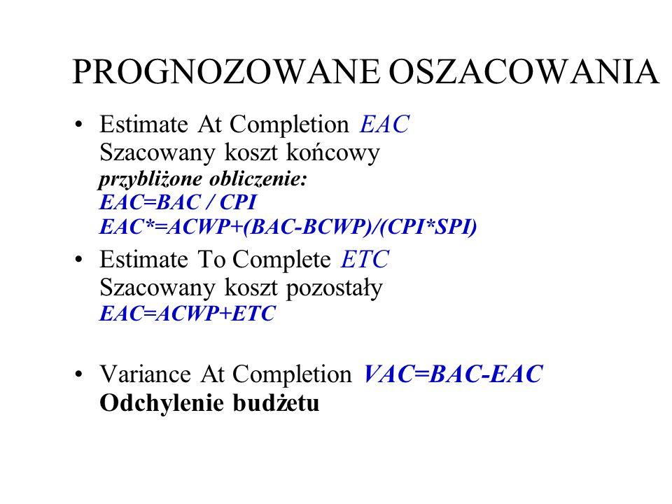PROGNOZOWANE OSZACOWANIA Estimate At Completion EAC Szacowany koszt końcowy przybliżone obliczenie: EAC=BAC / CPI EAC*=ACWP+(BAC-BCWP)/(CPI*SPI) Estimate To Complete ETC Szacowany koszt pozostały EAC=ACWP+ETC Variance At Completion VAC=BAC-EAC Odchylenie budżetu