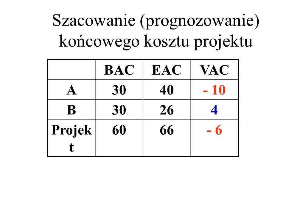 Szacowanie (prognozowanie) końcowego kosztu projektu BACEACVAC A3040- 10 B30264 Projek t 6066- 6