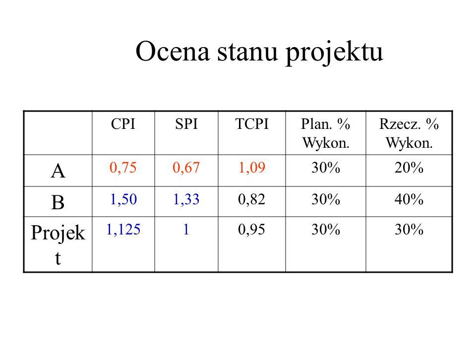 Ocena stanu projektu CPISPITCPIPlan. % Wykon. Rzecz.