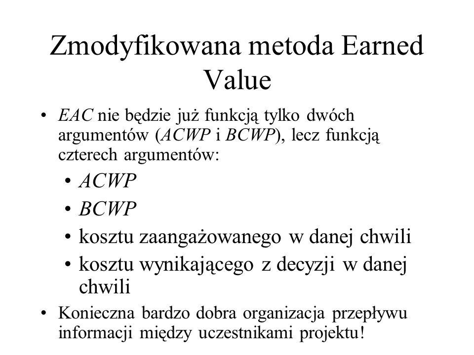 Zmodyfikowana metoda Earned Value EAC nie będzie już funkcją tylko dwóch argumentów (ACWP i BCWP), lecz funkcją czterech argumentów: ACWP BCWP kosztu