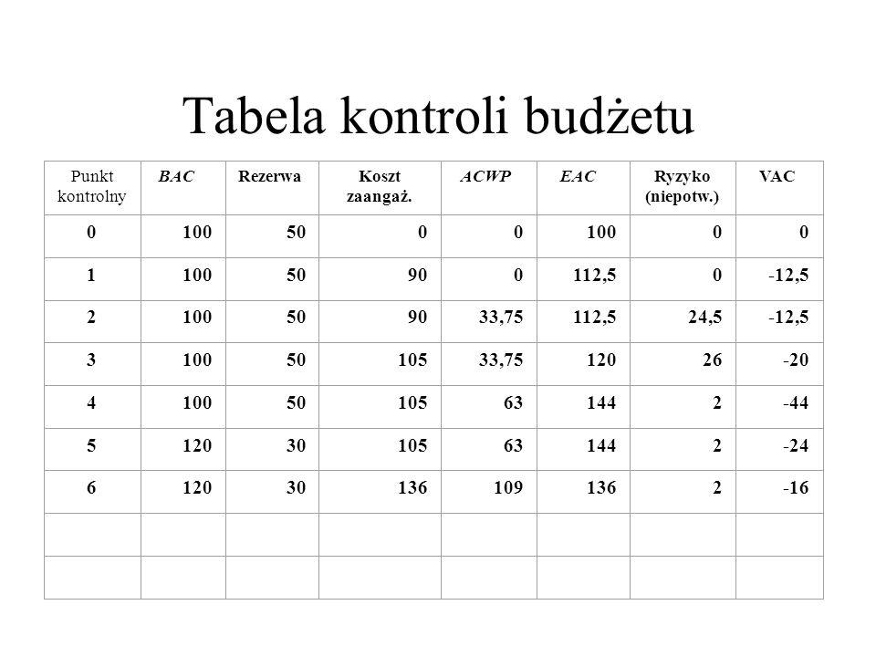 Punkt kontrolny BACRezerwa Koszt zaangaż. ACWPEAC Ryzyko (niepotw.) VAC 0 100500010000 1 50900112,50-12,5 2100509033,75112,524,5-12,5 31005010533,7512