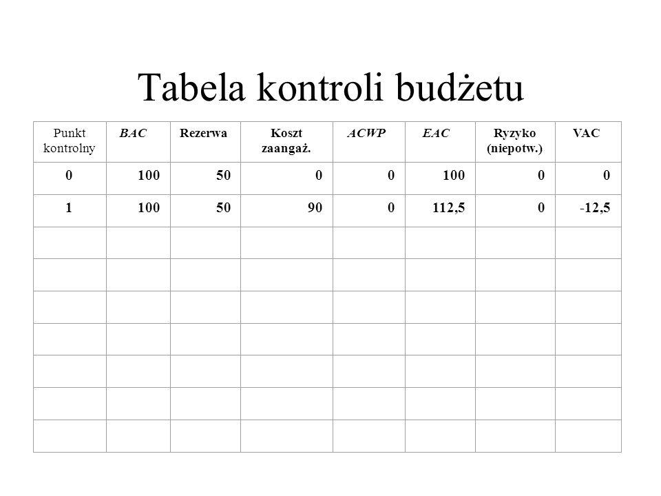 Punkt kontrolny BACRezerwa Koszt zaangaż. ACWPEAC Ryzyko (niepotw.) VAC 0 100500010000 1 50900112,50-12,5 Tabela kontroli budżetu
