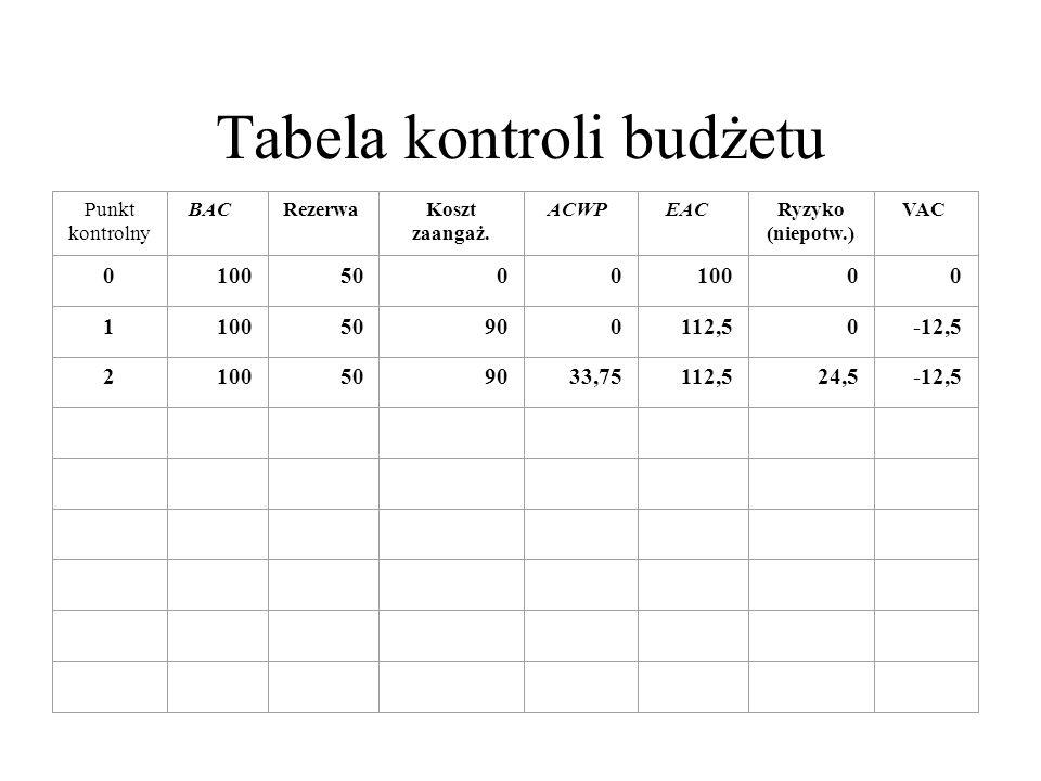 Punkt kontrolny BACRezerwa Koszt zaangaż. ACWPEAC Ryzyko (niepotw.) VAC 0 100500010000 1 50900112,50-12,5 2100509033,75112,524,5-12,5 Tabela kontroli