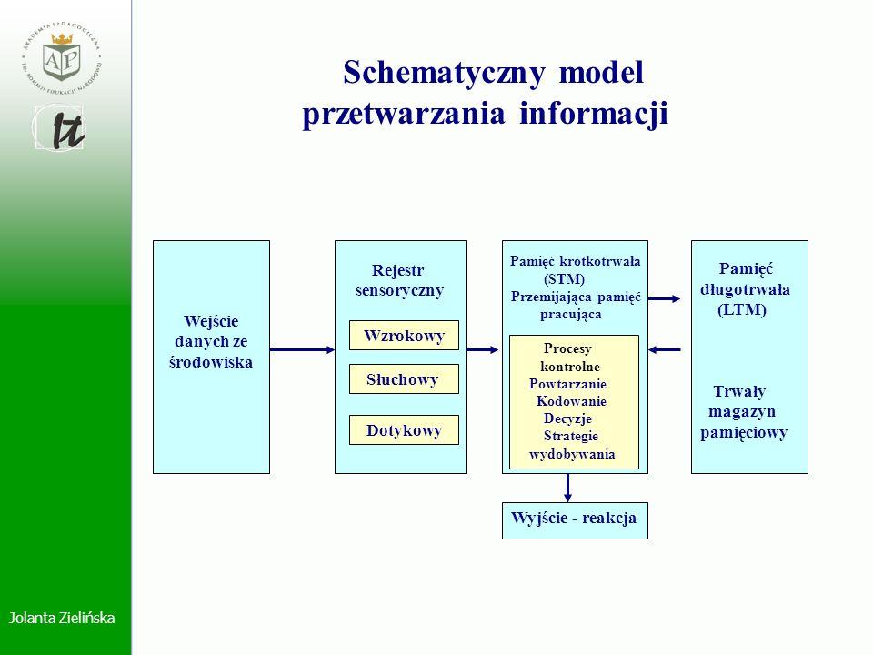 Jolanta Zielińska Schematyczny model przetwarzania informacji Wejście danych ze środowiska Rejestr sensoryczny Wzrokowy Słuchowy Dotykowy Procesy kont