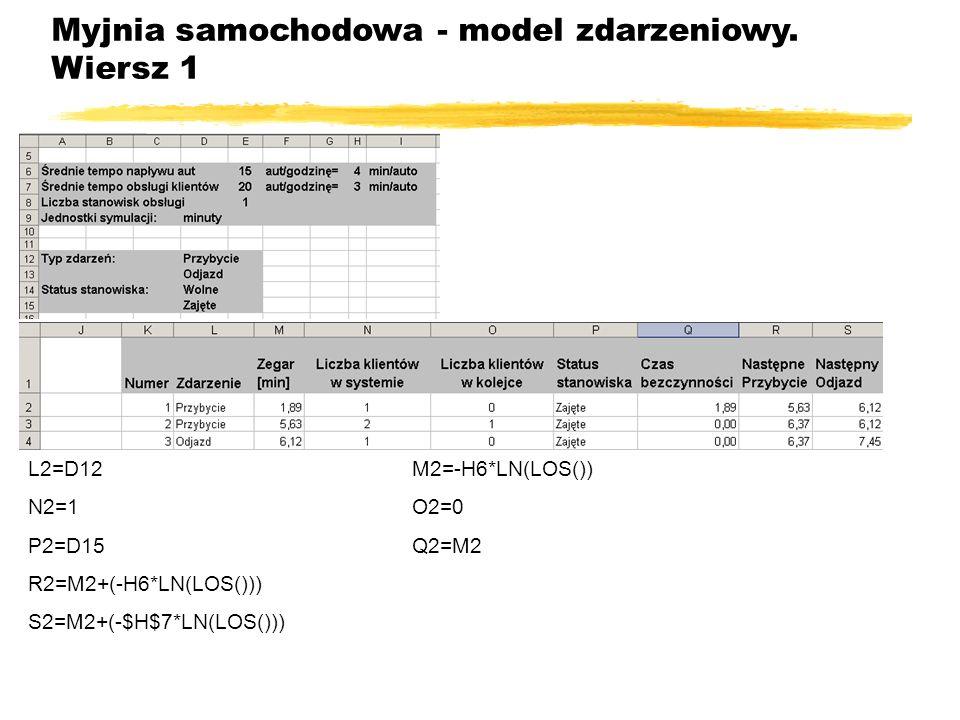Myjnia samochodowa - model zdarzeniowy. Wiersz 1 L2=D12M2=-H6*LN(LOS()) N2=1O2=0 P2=D15Q2=M2 R2=M2+(-H6*LN(LOS())) S2=M2+(-$H$7*LN(LOS()))