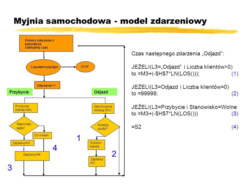 Myjnia samochodowa - model zdarzeniowy Czas następnego zdarzenia Odjazd: JEŻELI(L3=Odjazd i Liczba klientów>0) to =M3+(-$H$7*LN(LOS())); (1) JEŻELI(L3