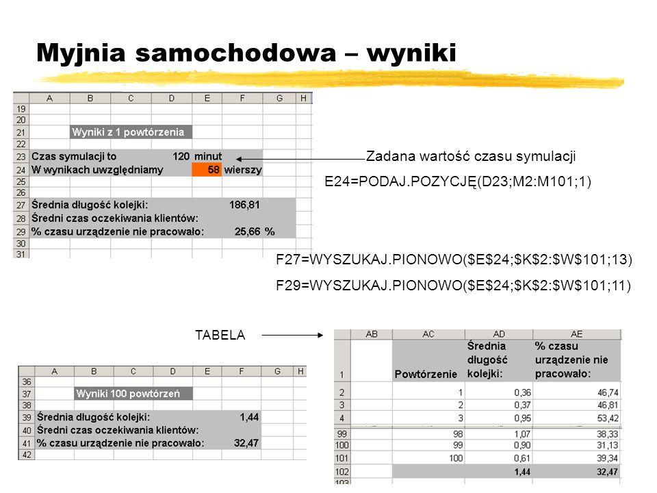 Myjnia samochodowa – wyniki Zadana wartość czasu symulacji E24=PODAJ.POZYCJĘ(D23;M2:M101;1) F27=WYSZUKAJ.PIONOWO($E$24;$K$2:$W$101;13) F29=WYSZUKAJ.PI