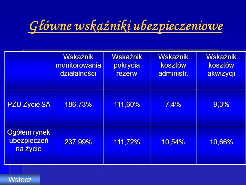 Główne wskaźniki ubezpieczeniowe Wskaźnik monitorowania działalności Wskaźnik pokrycia rezerw Wskaźnik kosztów administr. Wskaźnik kosztów akwizycji P