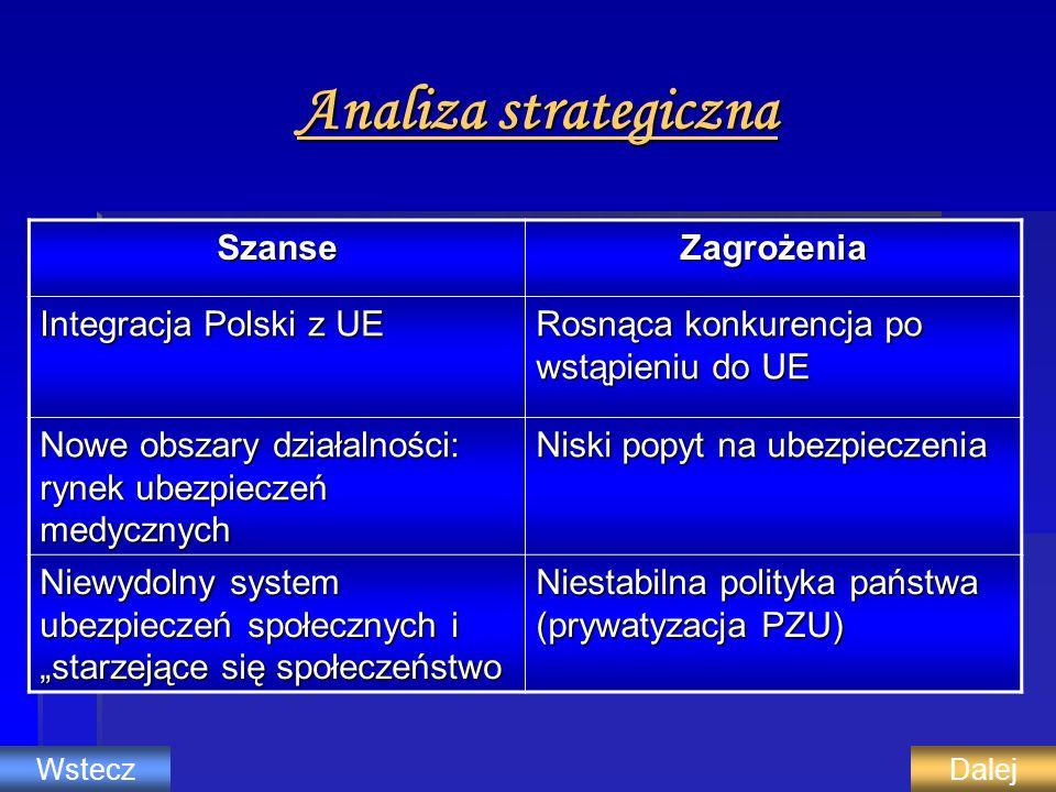 Analiza strategiczna SzanseZagrożenia Integracja Polski z UE Rosnąca konkurencja po wstąpieniu do UE Nowe obszary działalności: rynek ubezpieczeń medy