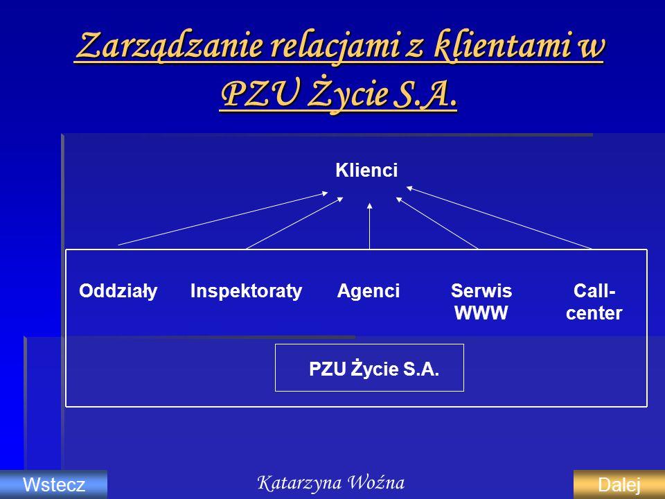 Zarządzanie relacjami z klientami w PZU Życie S.A. OddziałyInspektoratyAgenciSerwis WWW Call- center PZU Życie S.A. Klienci Katarzyna Woźna WsteczDale