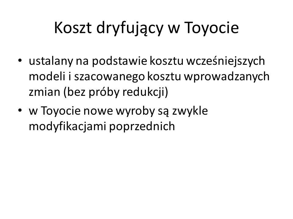 Koszt dryfujący w Toyocie ustalany na podstawie kosztu wcześniejszych modeli i szacowanego kosztu wprowadzanych zmian (bez próby redukcji) w Toyocie n