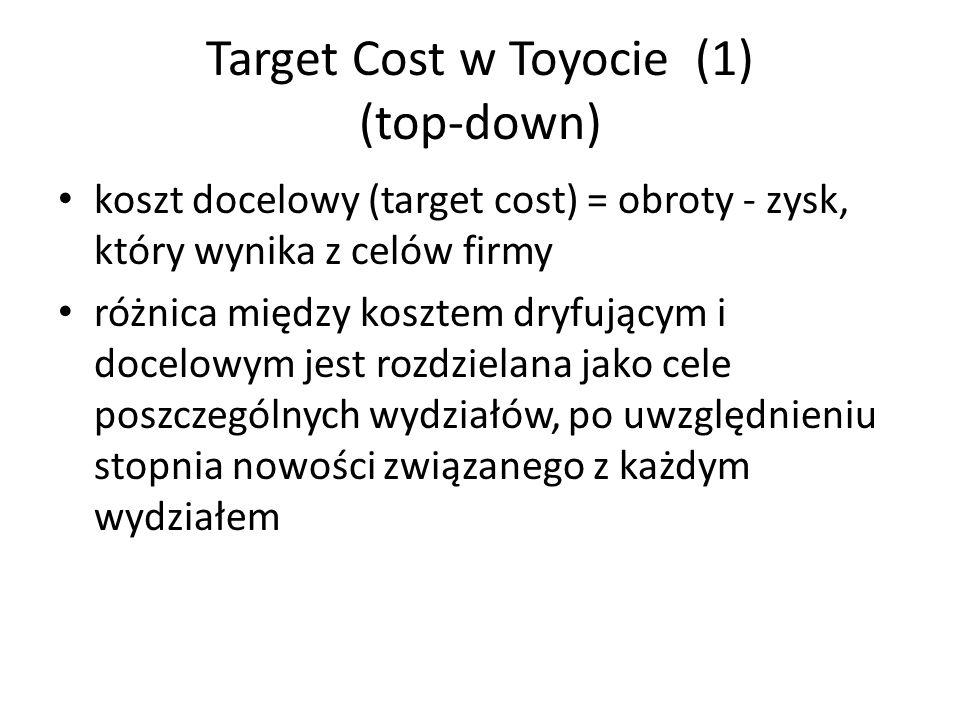 Target Cost w Toyocie (1) (top-down) koszt docelowy (target cost) = obroty - zysk, który wynika z celów firmy różnica między kosztem dryfującym i doce
