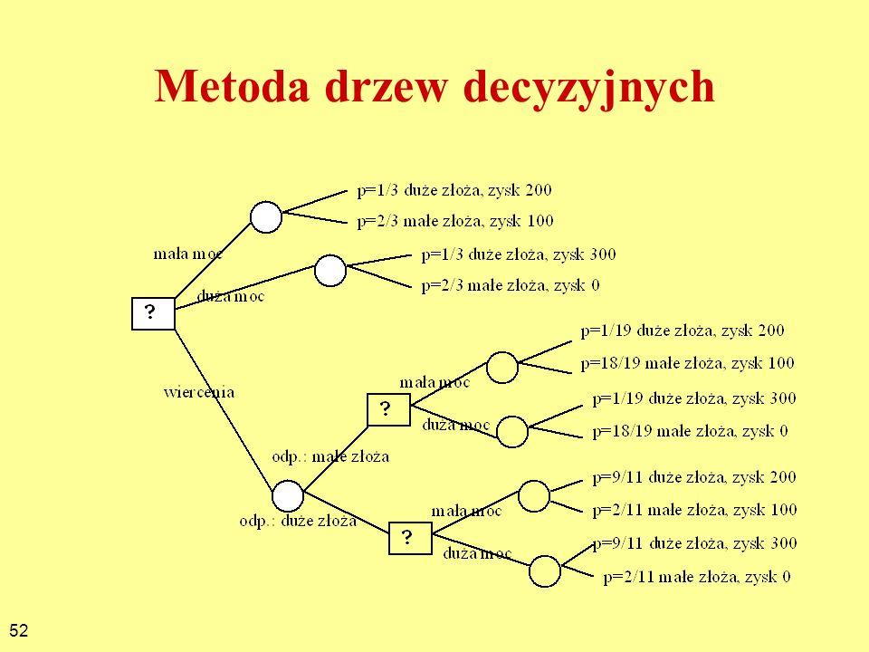 52 Metoda drzew decyzyjnych