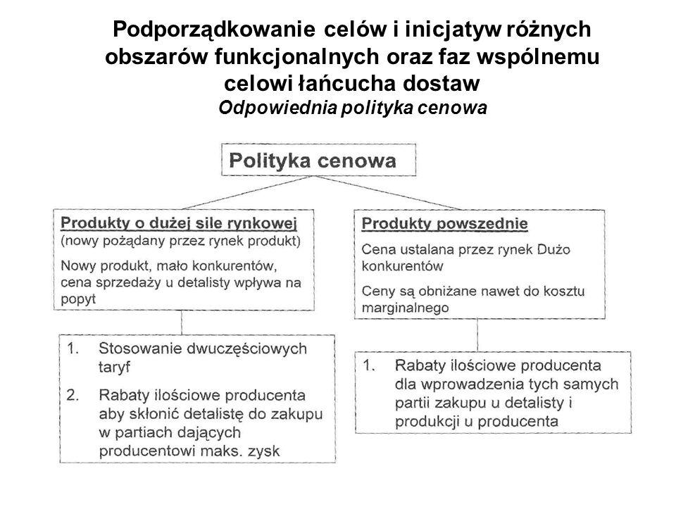 Podporządkowanie celów i inicjatyw różnych obszarów funkcjonalnych oraz faz wspólnemu celowi łańcucha dostaw Odpowiednia polityka cenowa