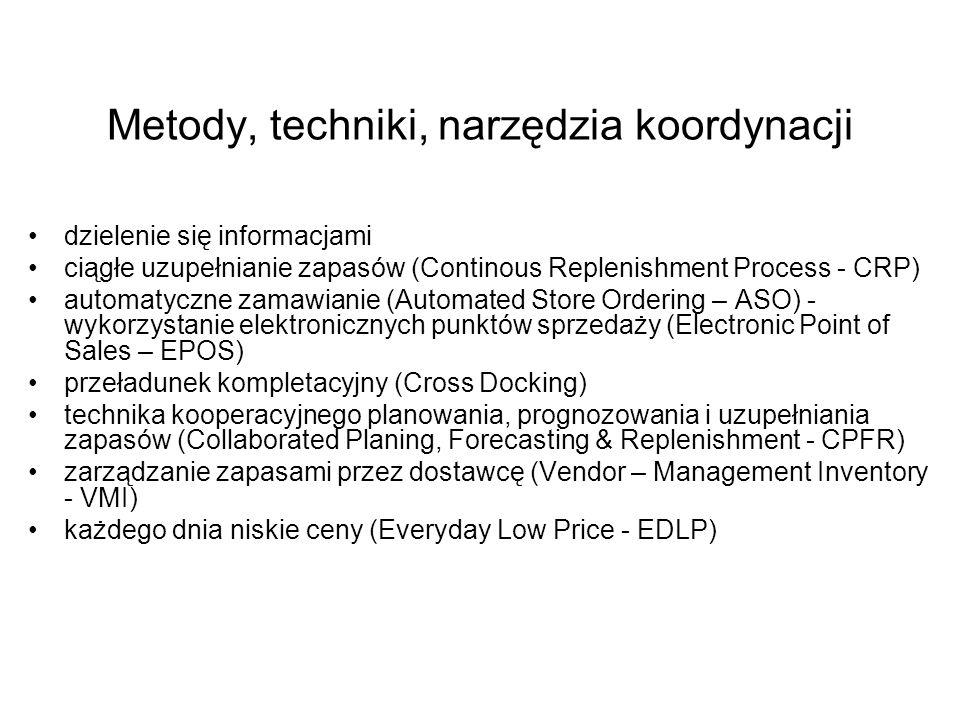 Metody, techniki, narzędzia koordynacji dzielenie się informacjami ciągłe uzupełnianie zapasów (Continous Replenishment Process - CRP) automatyczne zamawianie (Automated Store Ordering – ASO) - wykorzystanie elektronicznych punktów sprzedaży (Electronic Point of Sales – EPOS) przeładunek kompletacyjny (Cross Docking) technika kooperacyjnego planowania, prognozowania i uzupełniania zapasów (Collaborated Planing, Forecasting & Replenishment - CPFR) zarządzanie zapasami przez dostawcę (Vendor – Management Inventory - VMI) każdego dnia niskie ceny (Everyday Low Price - EDLP)