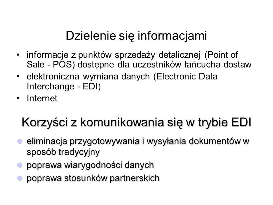 Dzielenie się informacjami informacje z punktów sprzedaży detalicznej (Point of Sale - POS) dostępne dla uczestników łańcucha dostaw elektroniczna wymiana danych (Electronic Data Interchange - EDI) Internet Korzyści z komunikowania się w trybie EDI eliminacja przygotowywania i wysyłania dokumentów w sposób tradycyjny eliminacja przygotowywania i wysyłania dokumentów w sposób tradycyjny poprawa wiarygodności danych poprawa wiarygodności danych poprawa stosunków partnerskich poprawa stosunków partnerskich