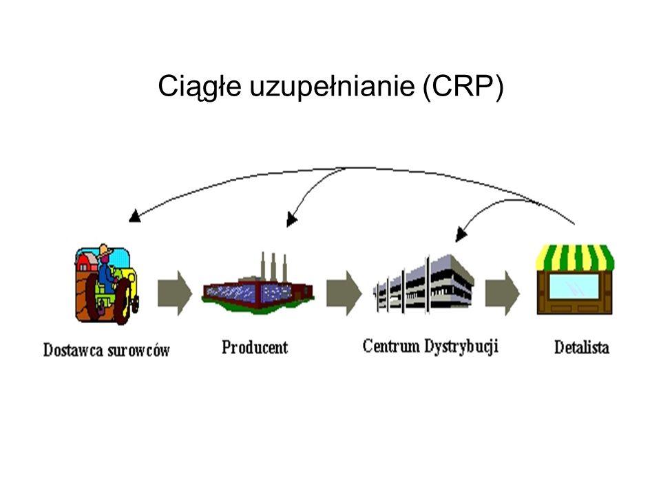 Ciągłe uzupełnianie (CRP)