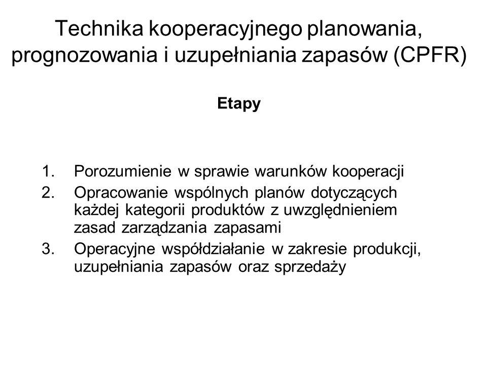 Technika kooperacyjnego planowania, prognozowania i uzupełniania zapasów (CPFR) Etapy 1.Porozumienie w sprawie warunków kooperacji 2.Opracowanie wspólnych planów dotyczących każdej kategorii produktów z uwzględnieniem zasad zarządzania zapasami 3.Operacyjne współdziałanie w zakresie produkcji, uzupełniania zapasów oraz sprzedaży