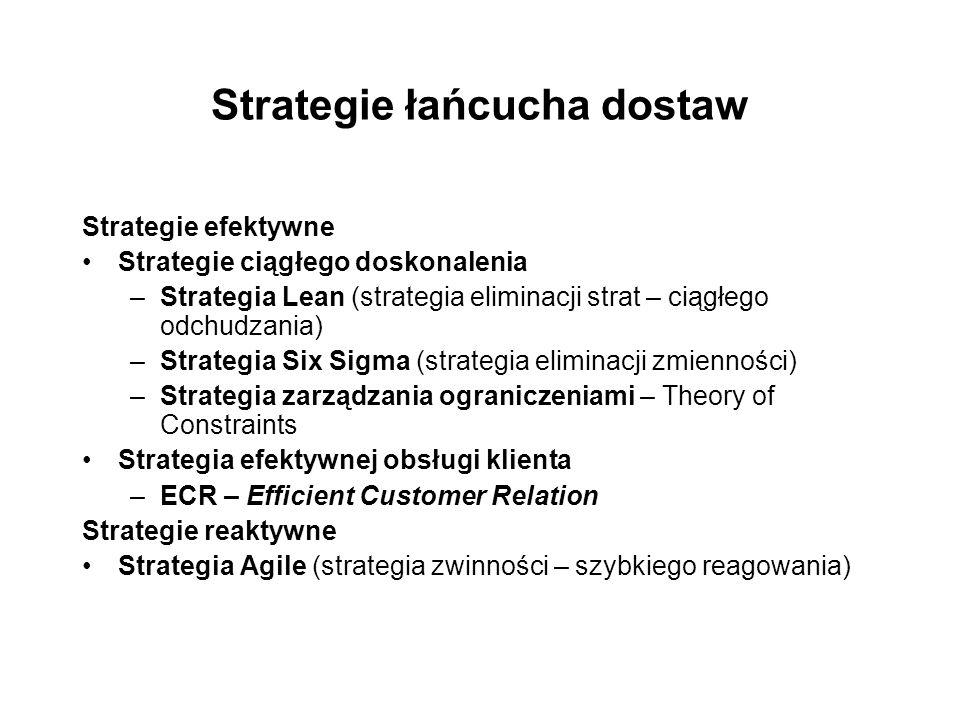 Strategie łańcucha dostaw Strategie efektywne Strategie ciągłego doskonalenia –Strategia Lean (strategia eliminacji strat – ciągłego odchudzania) –Strategia Six Sigma (strategia eliminacji zmienności) –Strategia zarządzania ograniczeniami – Theory of Constraints Strategia efektywnej obsługi klienta –ECR – Efficient Customer Relation Strategie reaktywne Strategia Agile (strategia zwinności – szybkiego reagowania)