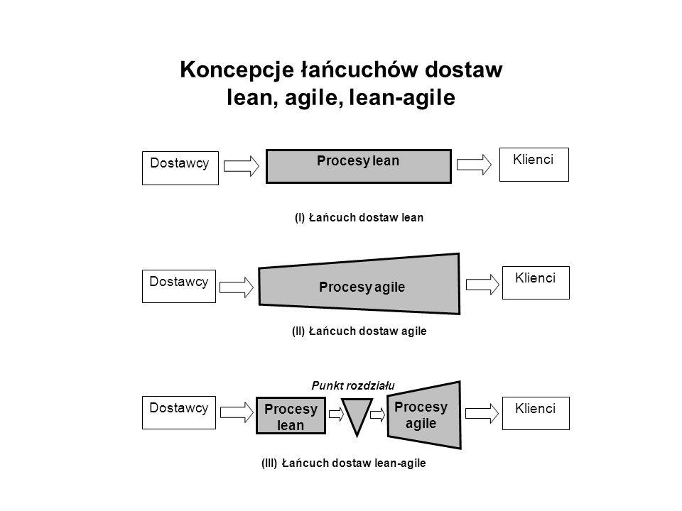 Koncepcje łańcuchów dostaw lean, agile, lean-agile Procesy lean Dostawcy Klienci (I) Łańcuch dostaw lean (II) Łańcuch dostaw agile Procesy agile Klienci Dostawcy (III) Łańcuch dostaw lean-agile Punkt rozdziału Procesy lean Procesy agile Klienci Dostawcy