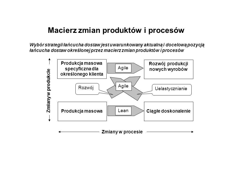 Macierz zmian produktów i procesów Produkcja masowa specyficzna dla określonego klienta Rozwój produkcji nowych wyrobów Produkcja masowaCiągłe doskonalenie Lean Agile Uelastycznianie Rozwój Zmiany w procesie Zmiany w produkcie Wybór strategii łańcucha dostaw jest uwarunkowany aktualną i docelową pozycją łańcucha dostaw określonej przez macierz zmian produktów i procesów